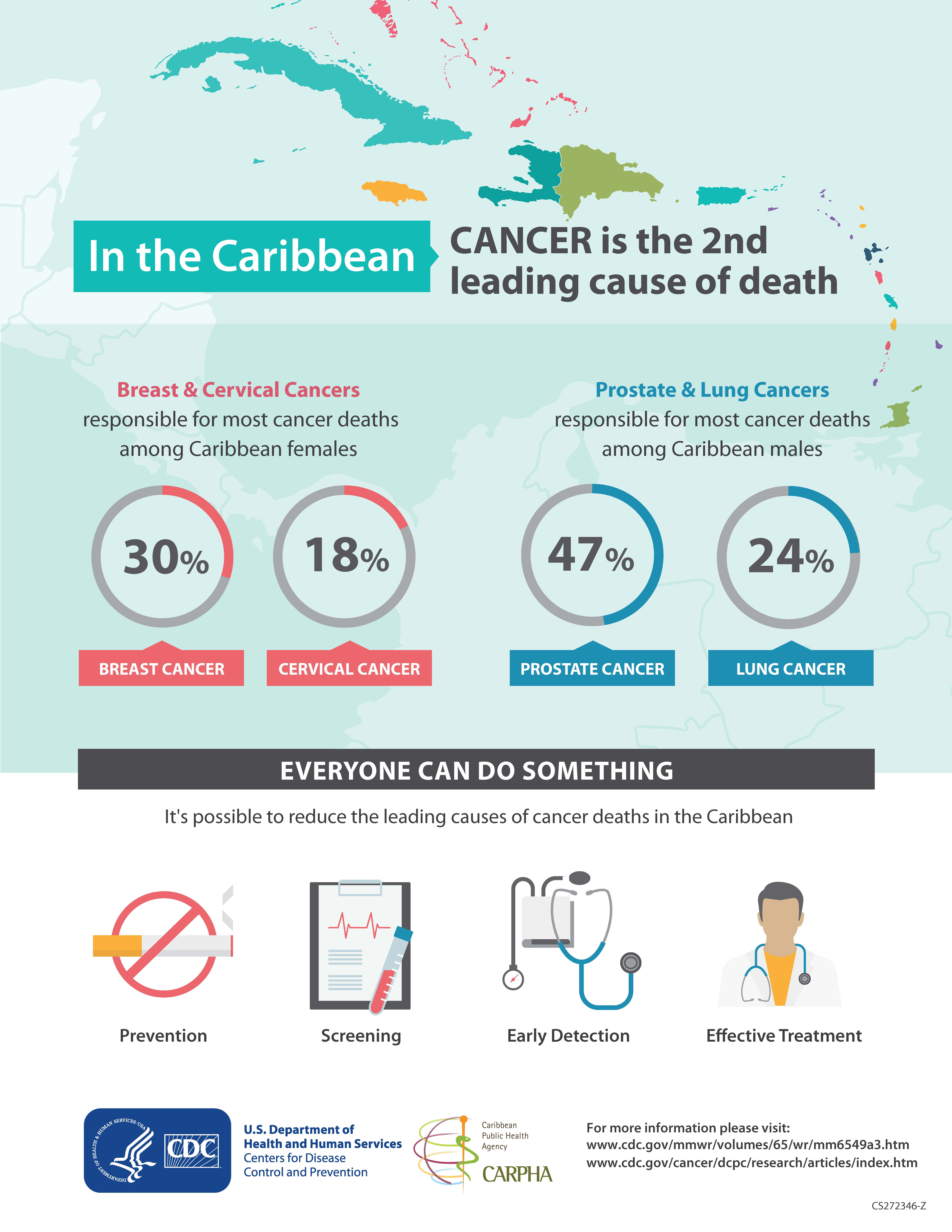 Breast Cancer is Two Times Higher in the Caribbean Compared to the USA