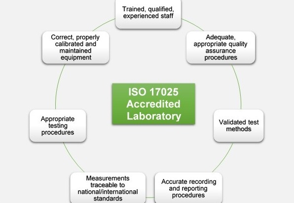 Quality Management System and ISO Accreditation